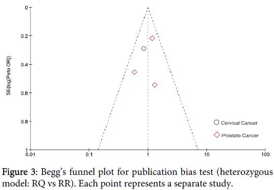 carcinogenesis-mutagenesis-Beggs-funnel-plot