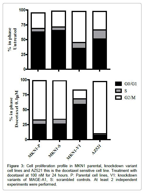 carcinogenesis-mutagenesis-Cell-proliferation