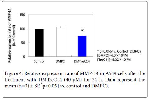 carcinogenesis-mutagenesis-Data-represent
