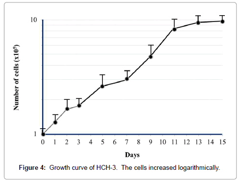 carcinogenesis-mutagenesis-Growth-curve