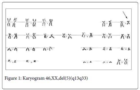 carcinogenesis-mutagenesis-Karyogram