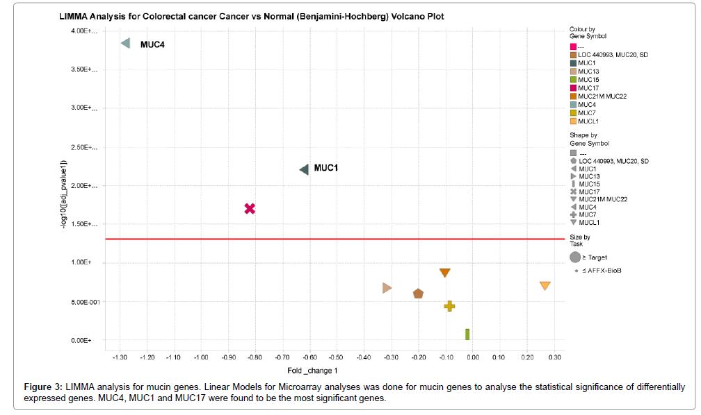 carcinogenesis-mutagenesis-LIMMA-analysis