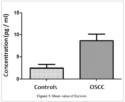 carcinogenesis-mutagenesis-Mean-value