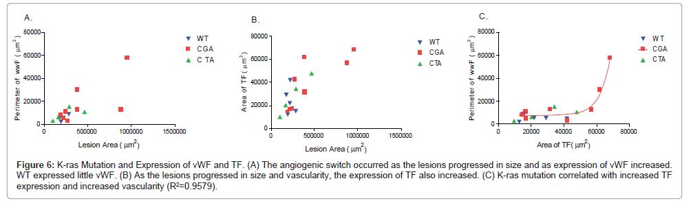 carcinogenesis-mutagenesis-Mutation-Expression
