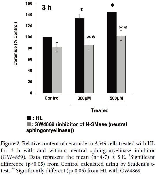 carcinogenesis-mutagenesis-Relative-content-ceramide