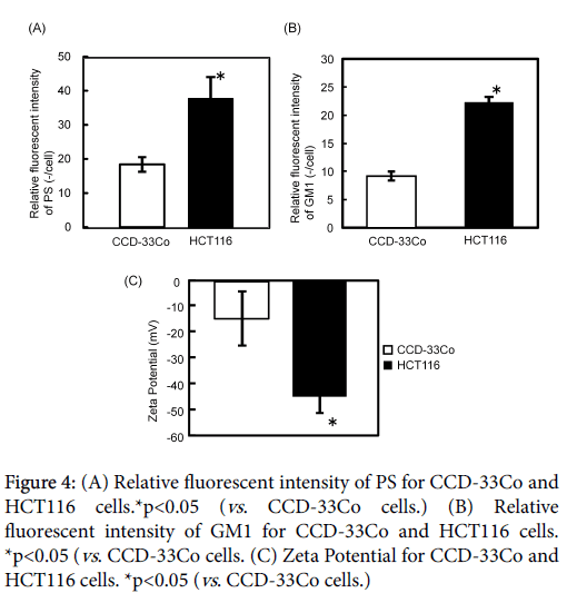 carcinogenesis-mutagenesis-Relative-fluorescent-intensity