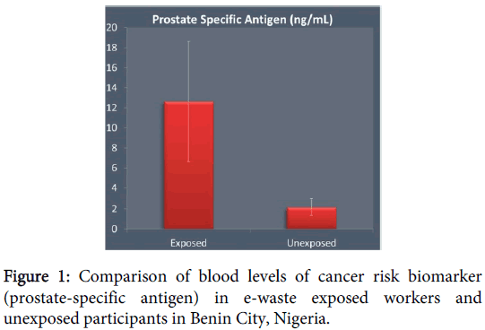 carcinogenesis-mutagenesis-cancer-risk-biomarker
