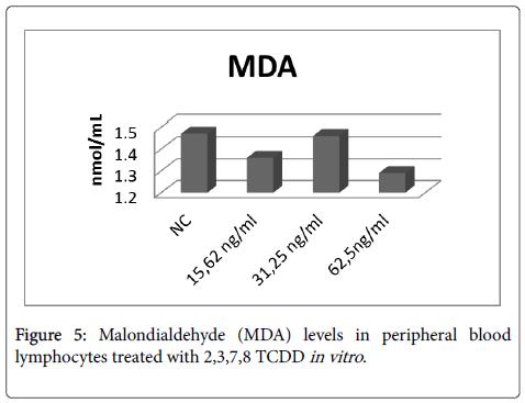 carcinogenesis-mutagenesis-lymphocytes-treated-vitro
