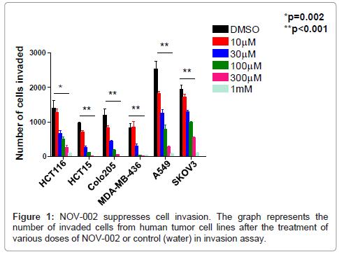carcinogenesis-mutagenesis-suppresses-cell