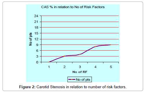 cardiovascular-diseases-diagnosis-Carotid-Stenosis-relation-risk-factors