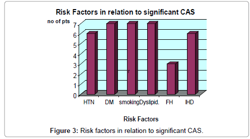 cardiovascular-diseases-diagnosis-Risk-factors-relation-significant
