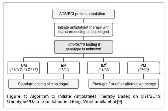 cardiovascular-pharmacology-Algorithm-Initiate-Antiplatelet