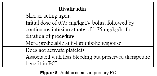 cardiovascular-pharmacology-Antithrombins-primary-PCI