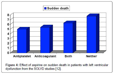 cardiovascular-pharmacology-Effect-aspirine