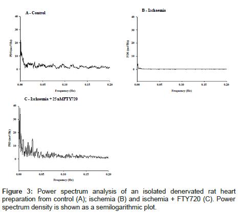 cardiovascular-pharmacology-Power-spectrum