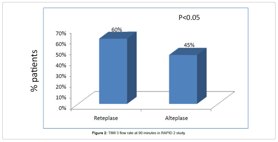 cardiovascular-pharmacology-RAPID-2-study