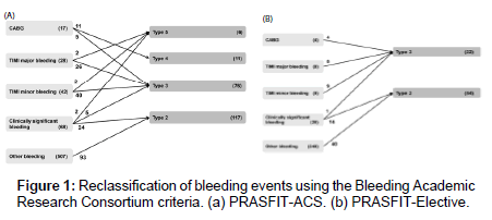 Re-evaluation of Bleeding Events in the Japanese PRASFIT