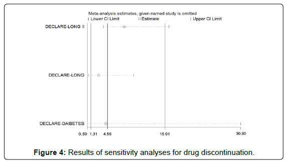 cardiovascular-pharmacology-Results-sensitivity-analyses