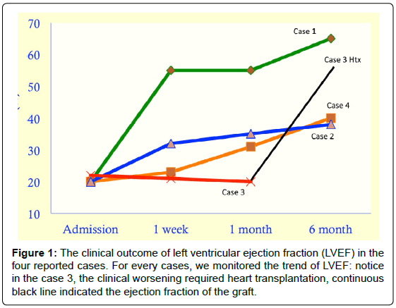 cardiovascular-therapy-clinical-outcome