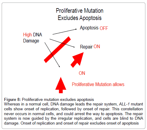 cell-science-therapy-Proliferative-mutation