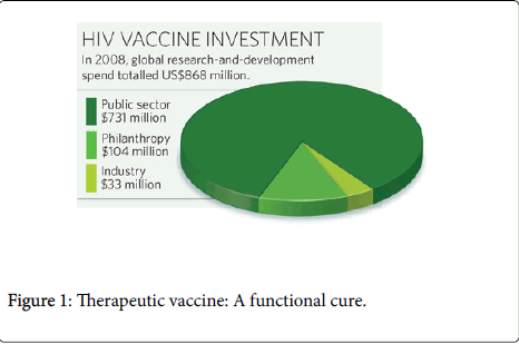 cell-science-therapy-Therapeutic-vaccine