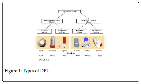 cell-science-therapy-Types-DPI