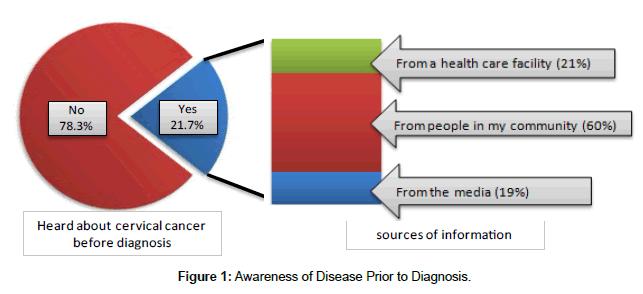 cervical-cancer-Disease-Prior-Diagnosis