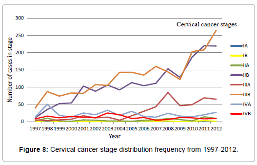 Trends of Cervical Cancer in Ethiopia | OMICS International