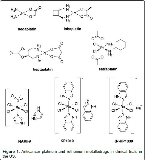 chemical-biology-therapeutics-Anticancer-platinum-ruthenium