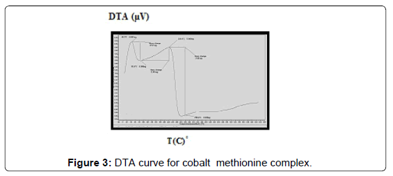 chemical-biology-therapeutics-DTA-curve-cobalt