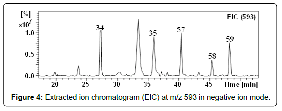 chemical-biology-therapeutics-Extracted-ion-chromatogram