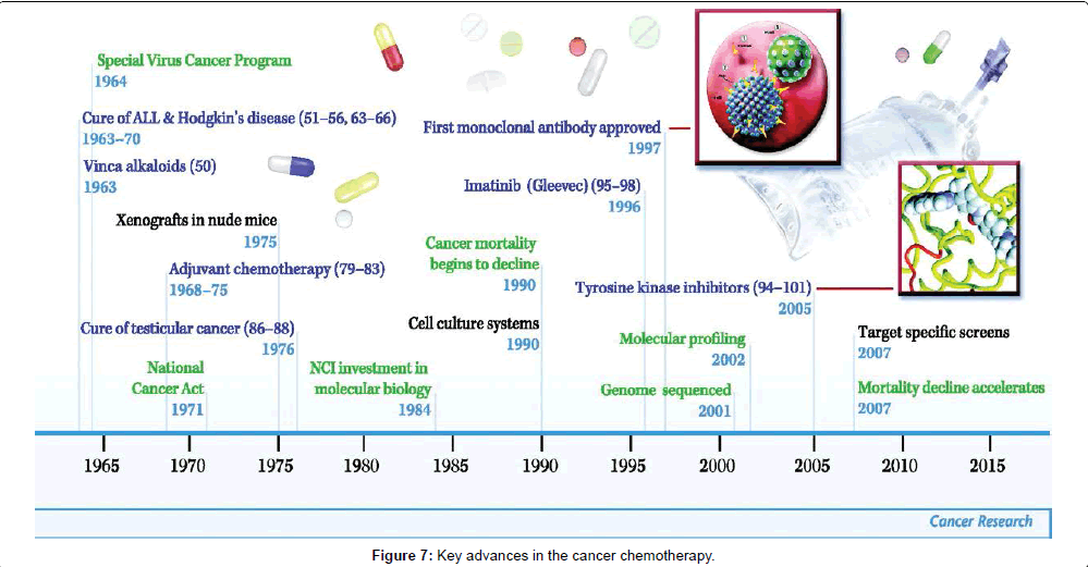 chemical-biology-therapeutics-Key-advances-cancer