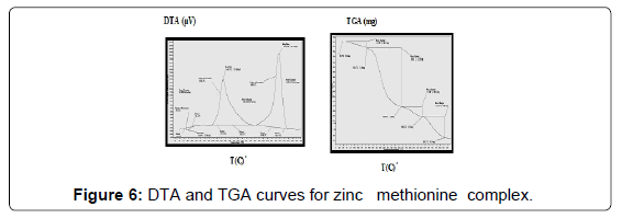 chemical-biology-therapeutics-TGA-curves-zinc