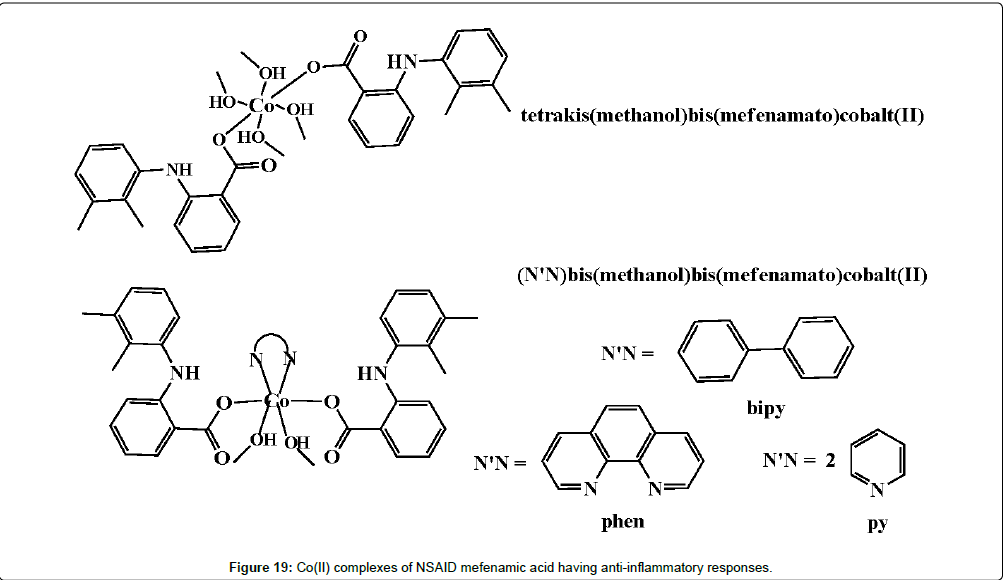 Pharmacological Activity of a Few Transition Metal Complexes
