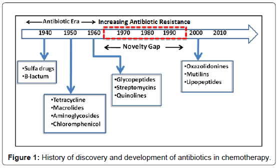 chemical-biology-therapeutics-development-antibiotics