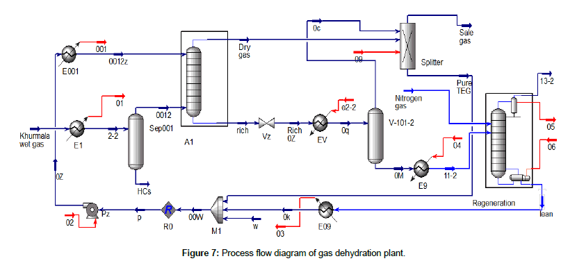 chemical-engineering-process-technology-Process-flow-diagram