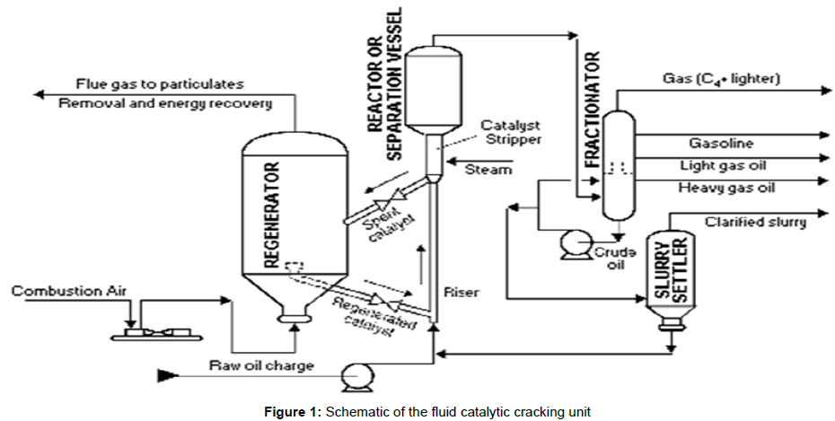 """fluid catalytic cracking process engineering essay """"fluid catalytic cracking"""" (fcc) is a key process unit in the refineries and its  efficient  the wbt is designed for process engineers and operations personnel  who are  summary the training tools for the refinery fcc units described  above."""
