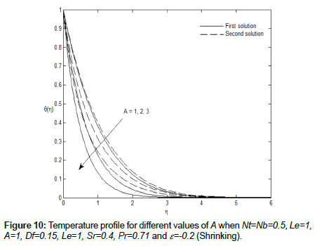 chemical-engineering-process-technology-Temperature-profile