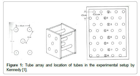 chemical-engineering-process-technology-Tube-array