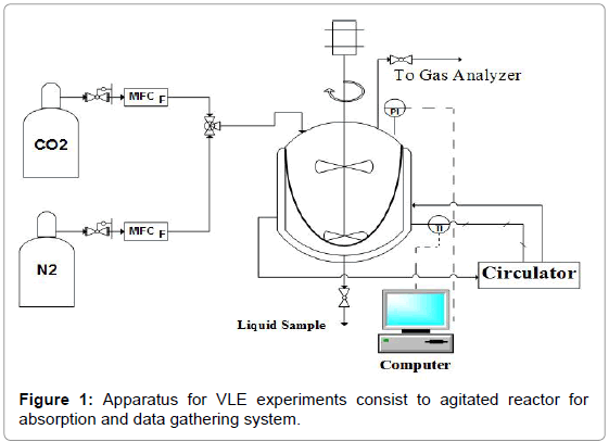 chemical-engineering-process-technology-VLE-experiments
