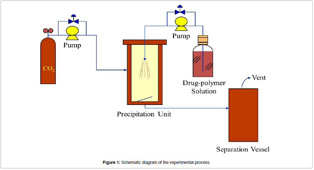 chemical-engineering-process-technology-experimental-process