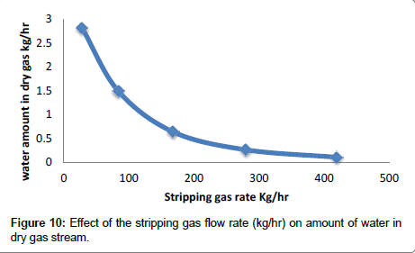 chemical-engineering-process-technology-strippinggas-flow