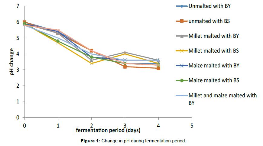 chemical-sciences-Change-fermentation-period