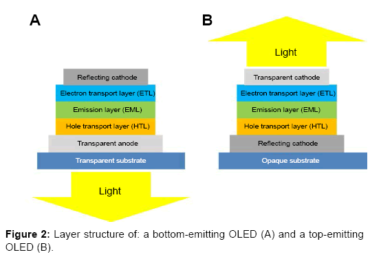 chemical-sciences-Layer-structure-bottom-emitting