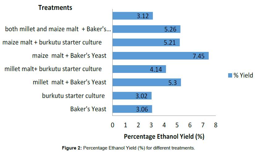 chemical-sciences-Percentage-Ethanol-treatments