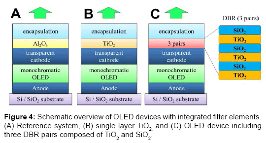 chemical-sciences-Schematic-overview-OLED