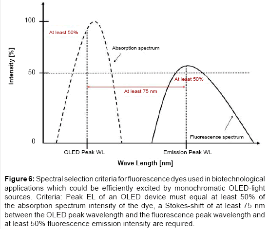 chemical-sciences-Spectral-selection-criteria-fluorescence-dyes