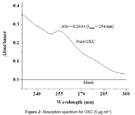 chemical-sciences-journal-Absorption