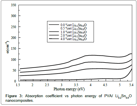 chemical-sciences-journal-Absorption-coefficient-photon