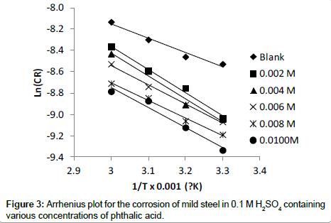 chemical-sciences-journal-Arrhenius-plot-corrosion